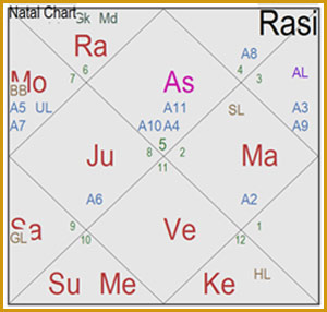 Vedic Astrology, Jyotish Shastra, Hindu astrology, Indian