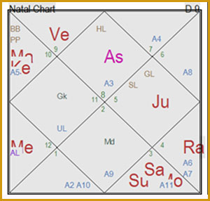 Vedic Astrology, Jyotish Shastra, Hindu astrology, Indian
